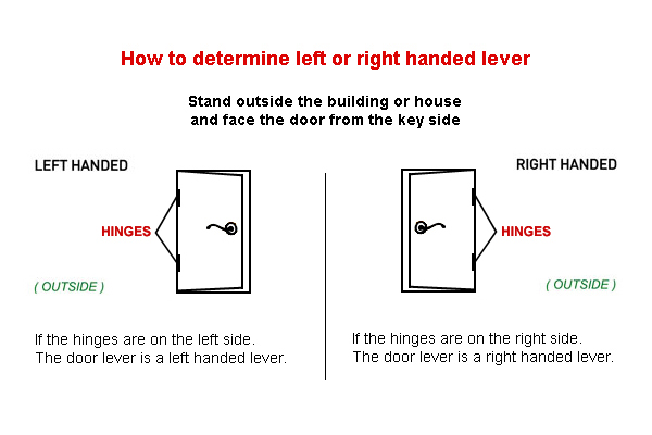 How To Choose A Left Handed Or Right Handed Door Lever